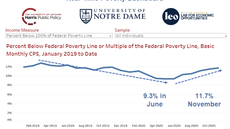 The Real-Time Poverty Rate Rose to 11.7% in November