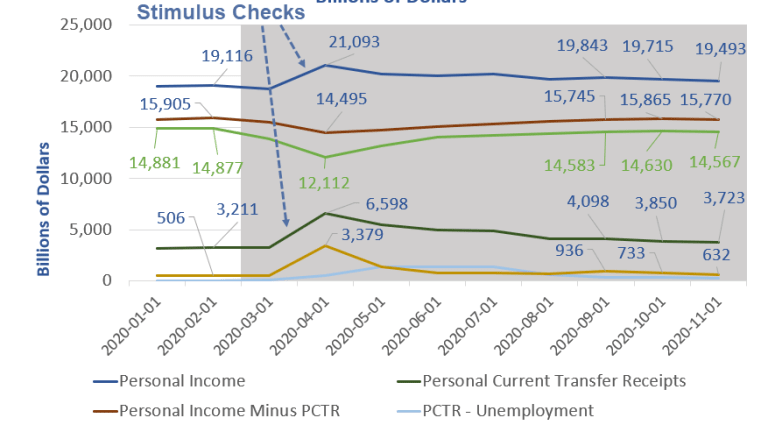 Personal Income Drops 2nd Month, Is the Cure More Free Money?