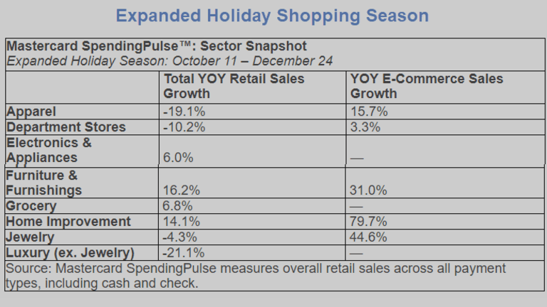 Online Shopping Rose 49% this Holiday Season, 3% Overall