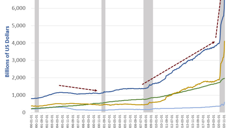 What's Behind the Surge in M1 Money Supply?