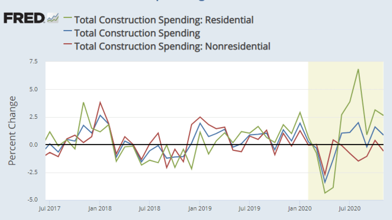 How Did Covid Impact Construction Spending?