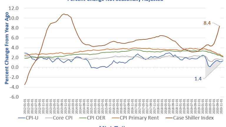 CPI Rose 0.4% in December with Gasoline the Major Factor