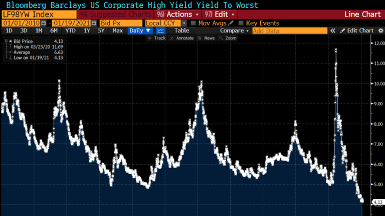 New All-Time Low Junk Bond Yield, Is the Fed Worried?