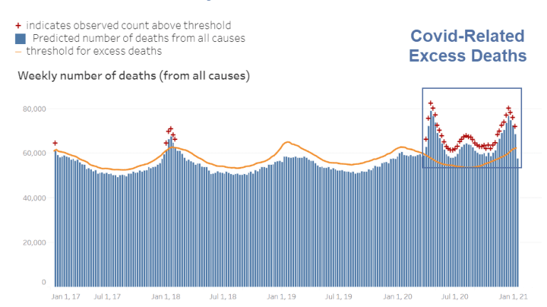 Counting Excess Deaths, 500,000 People Have Died From Covid