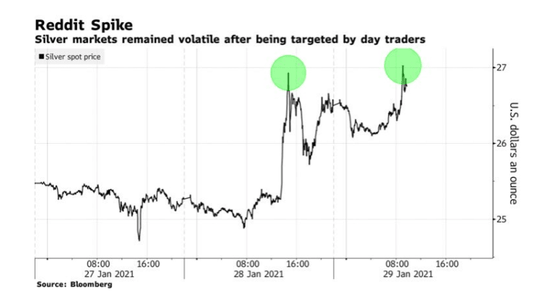Silver Coin Dealers are Overwhelmed With Orders as Reddit Speculators Takes Aim
