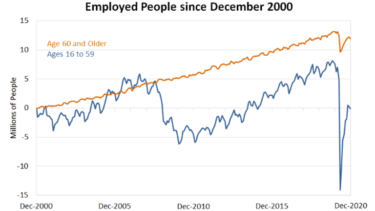 All of the Employment Gains for 20 Years Are From Those Aged 60 and Over