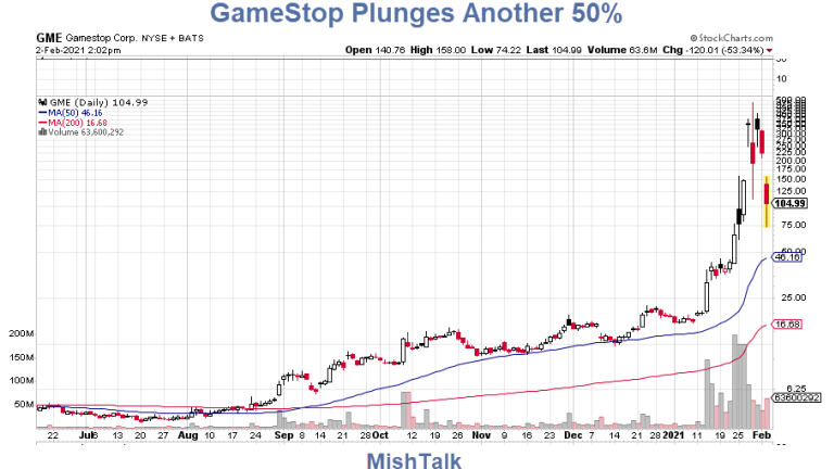 GameStop Just Plunged Another 50% But a Movie is On the Way