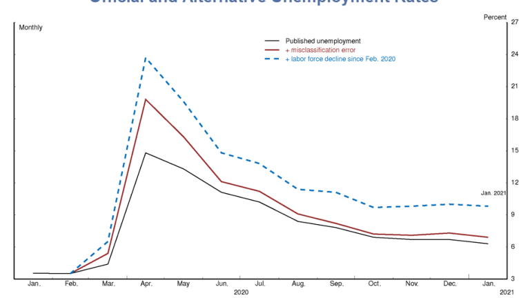 Powell Says the True Unemployment Rate is Actually 10%