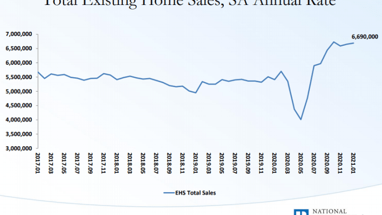 Existing Home Sales Rise, Median Price is Up 14% From Year Ago