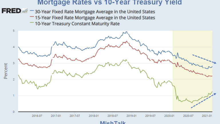 A Very Unusual Move in Mortgage Rates vs the 10-Year US Treasury Yield
