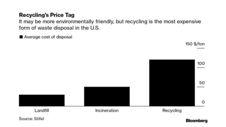 The US Produces Nearly 5 Pounds of Trash Per Day Per Person