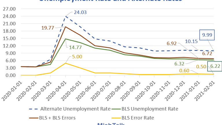 The Labor Force Adjusted Unemployment Rate is Still 10%