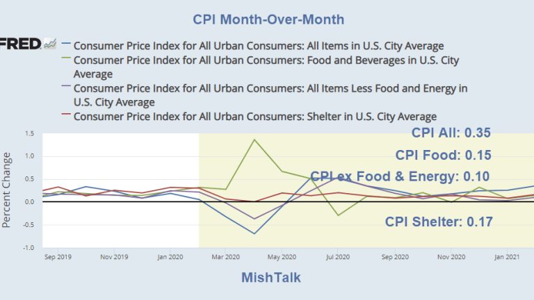 Inflation Fears Recede After Another Tame CPI Report, Pause in the Storm?