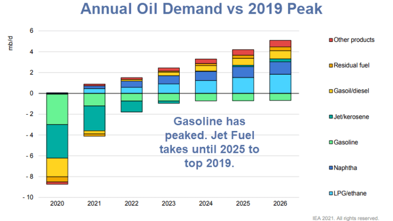 "The International Energy Agency Says ""Demand for Gasoline has Peaked"""