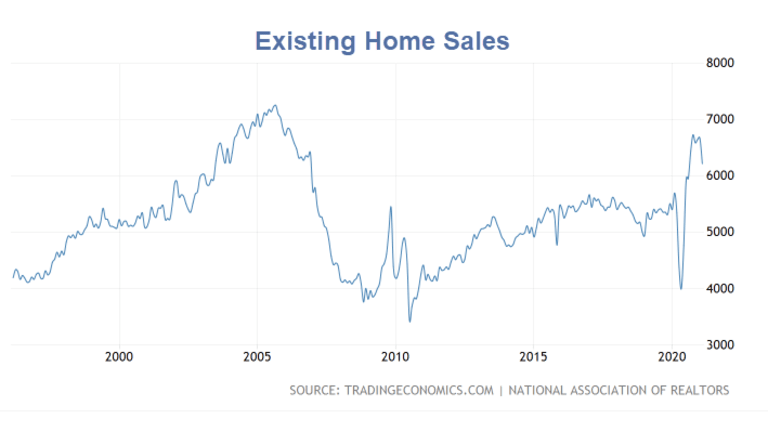 Existing Home Sales Decline Over 6%, the NAR Blames Shrinking Inventory