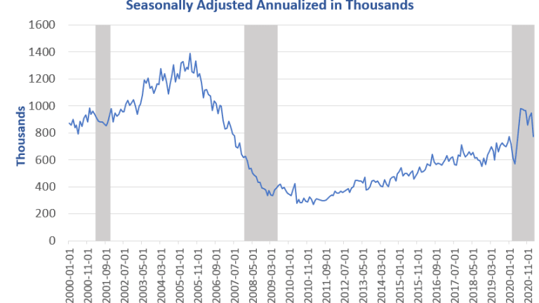 New Home Sales Dive Sharply in February, Down Over 18%