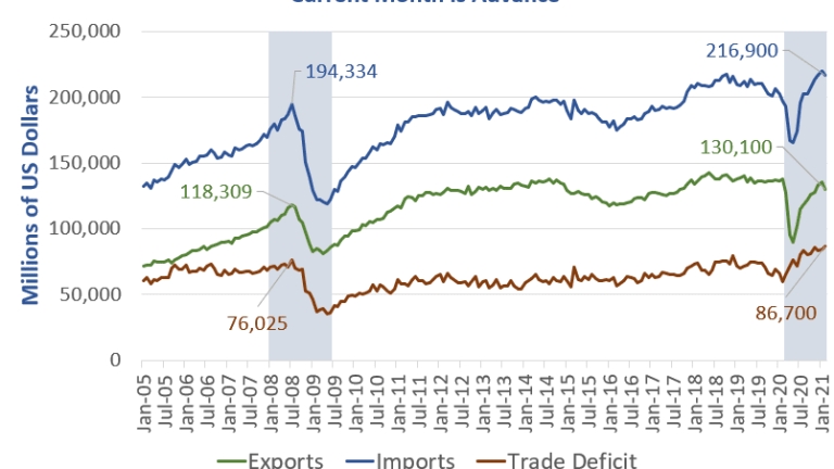 Record High Trade Deficit in Goods Shows This Recession is Unlike any Other