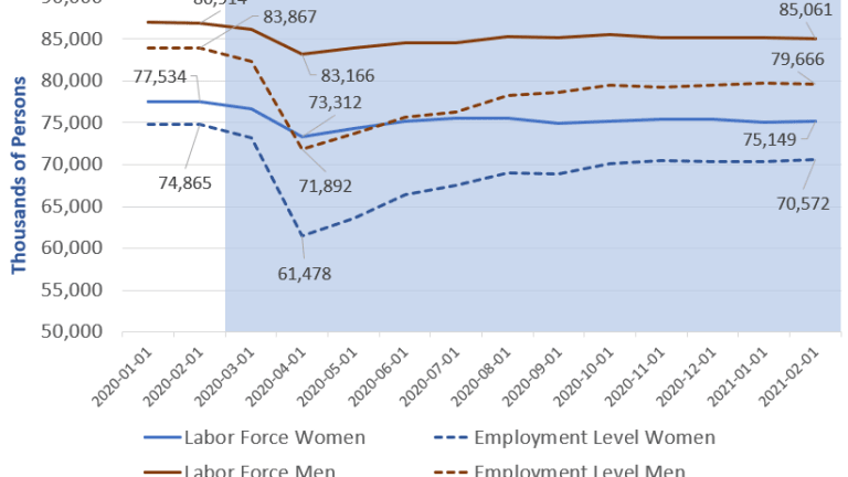 Job Stats Show Women Are Struggling More Than Men In This Recession