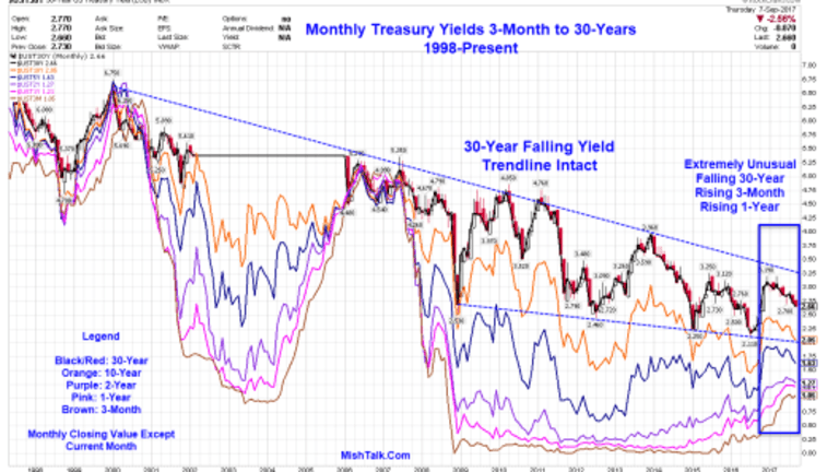 Highly Unusual US Treasury Yield Pattern Not Seen Since Summer of 2000