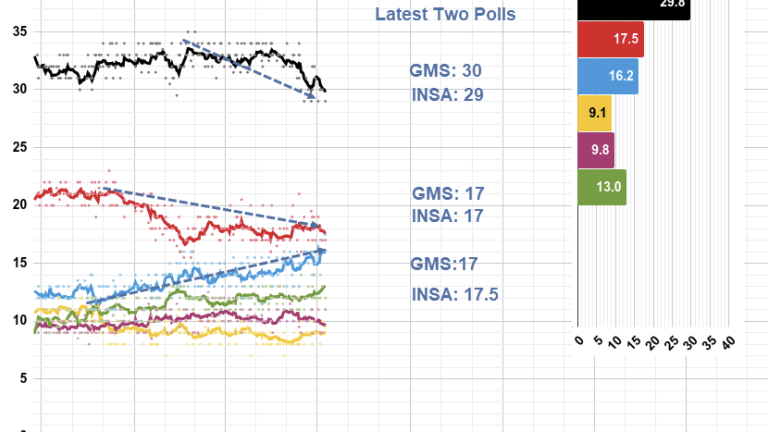 AfD Tied or Ahead of SPD in Latest Two Polls