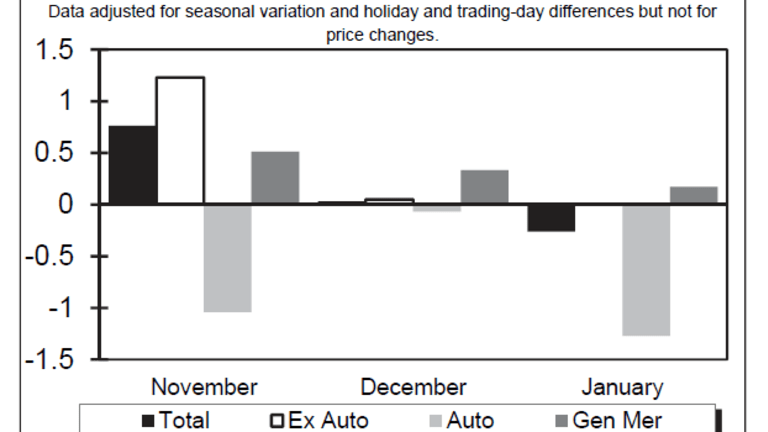 Retail Sales Dive, Negative Revisions Too: GDP Impact 4th and 1st Qtr