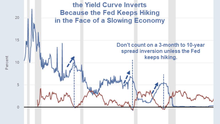 Why the Yield Curve Inverts in One Simple Picture