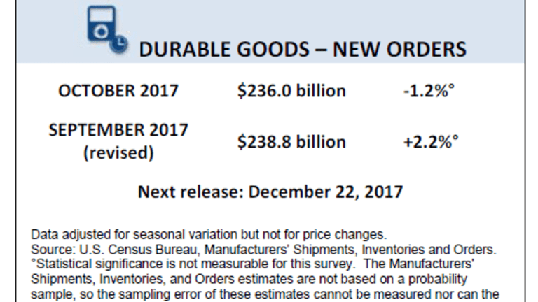 Durable Goods Orders Plunge 1.2% Largely on Aircraft Orders