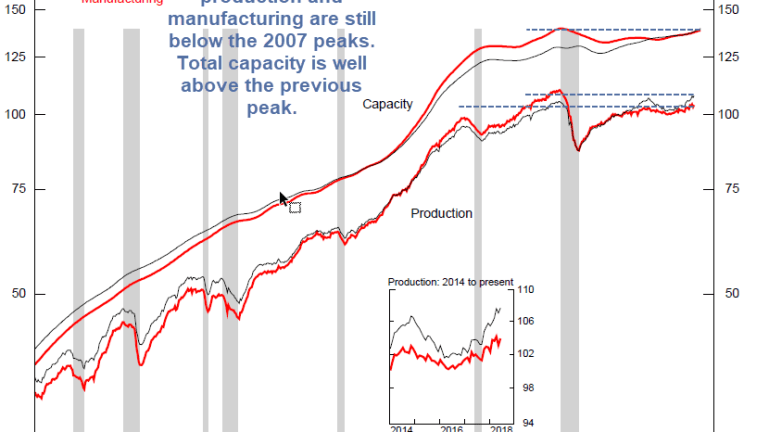 Industrial Production Rebounds in June from Revised Lower May