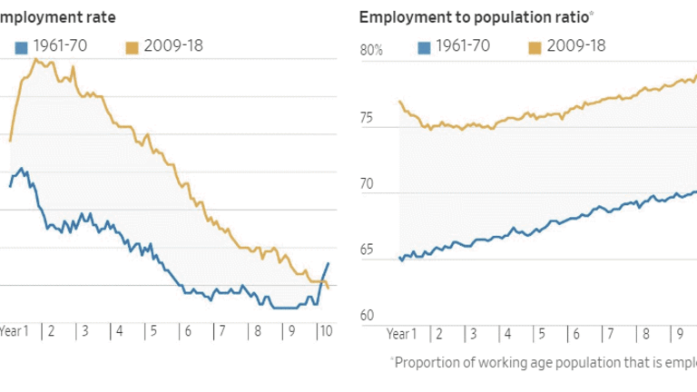 """The WSJ asks """"Is the Booming Job Market a Problem?"""" I ask """"Are Jobs Booming?"""""""