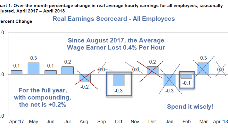 Real Hourly Earnings Scorecards: Employees Making Way Less Than 9 Months Ago