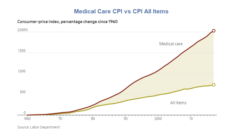 Explaining the High Cost of US Health Care: No Skin in the Game