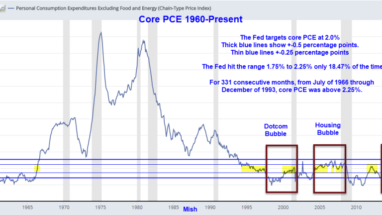 The Fed's Miserable Inflation Targeting Performance in Pictures