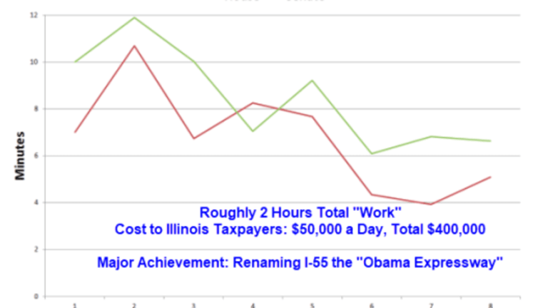 Illinois Special Legislation Time Spent In Minutes: House vs Senate Graph with Costs