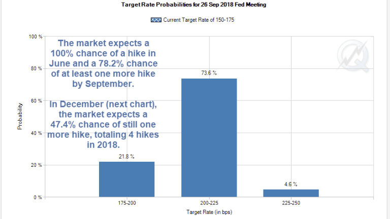 How Much Can the Fed Hike Before the Yield Curve Inverts?