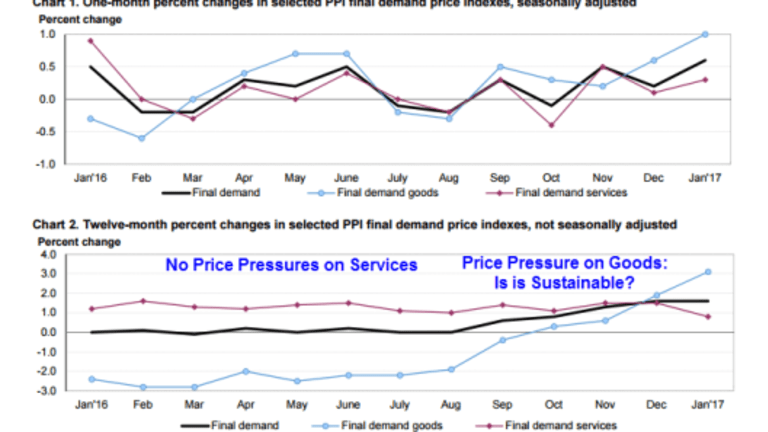 PPI Spikes 0.6% in January, Largest Jump in 20 Months: Start of Inflation Run? Will February Repeat?