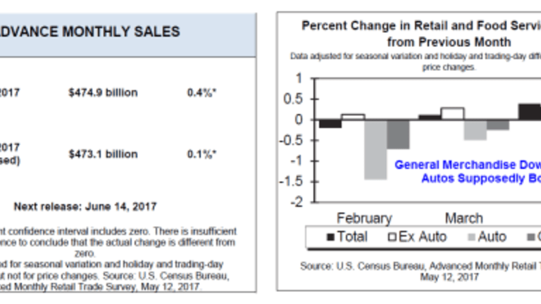 Retail Sales Disappoint Again: Department Stores Clobbered in 2017