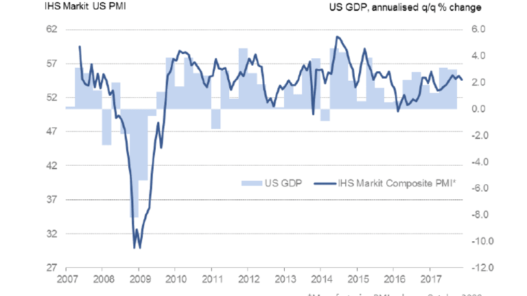 """PMI """"Broadly Consistent with GDP Growth at Just Over 2%"""""""