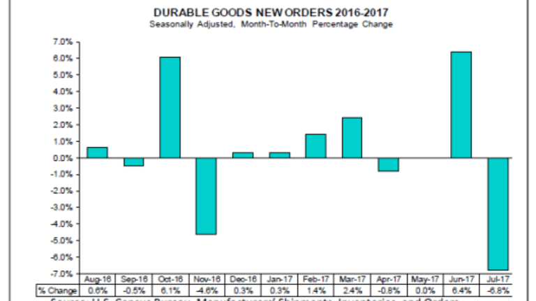 Durable Goods Orders Decline 6.8% Led by Aircraft