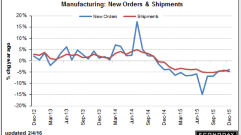 Recession has Arrived; Factory Orders Decline 2.9%, Inventories Rise
