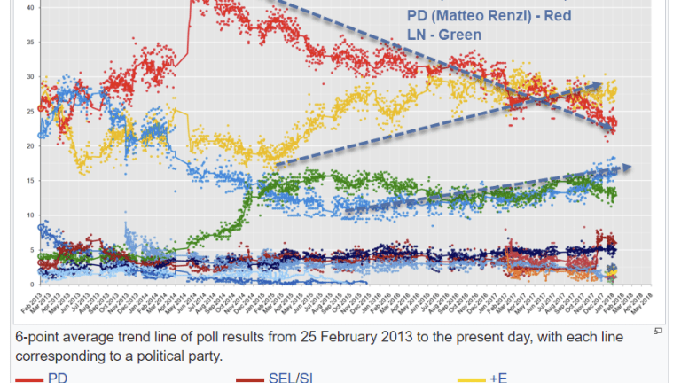 Italy Election March 4: Consider a Surprise M5S + NL Alliance