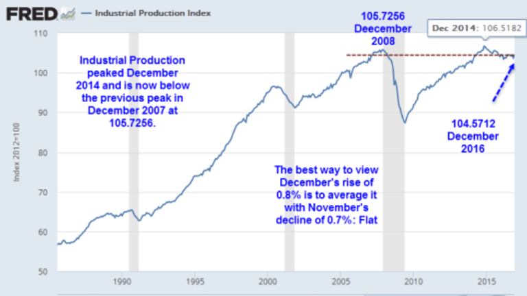 Industrial Production Jumps Due to Weather: Good News Stops There