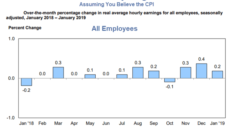 Real Hourly Earnings: Assuming You Believe the CPI