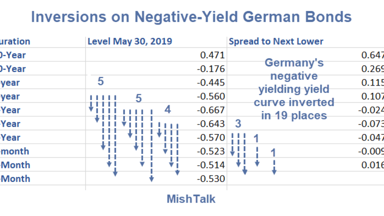 Central Bank Sponsored Madness: Inversions on Negative-Yield Bonds