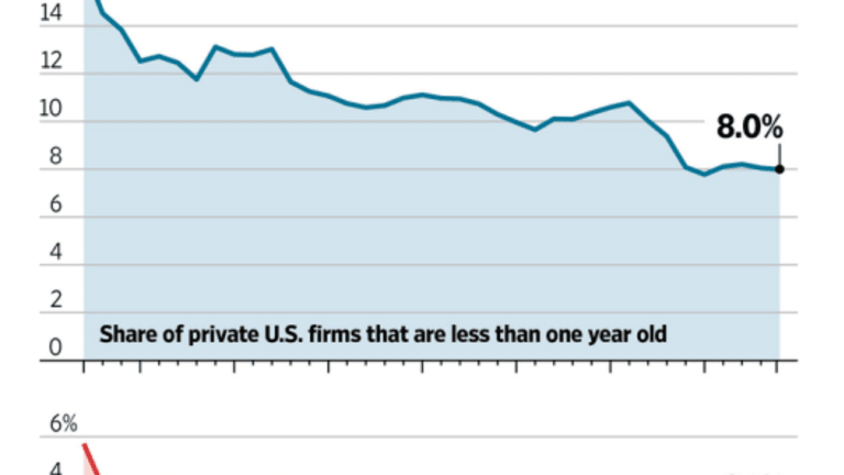 Number of Startup Businesses Continues Lengthy Decline: Is this a Problem?