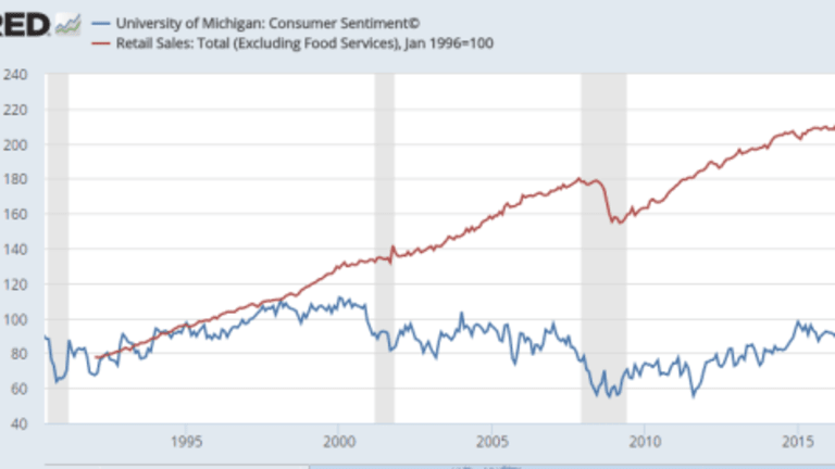 Consumer Confidence Strongest Since December 2000: A Strong Contrarian Indicator?
