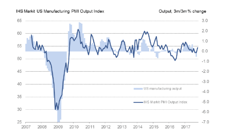 Markit Composite PMI: Yet Another Diffusion Index Incorrectly Showing Strength