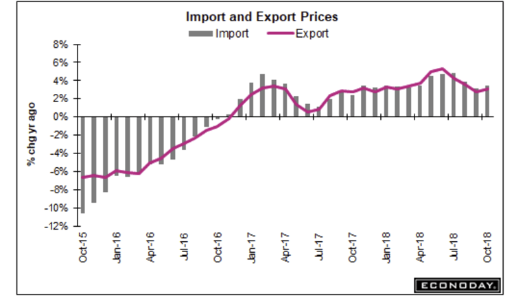 Import Prices Rise 0.5%, Export Prices 0.4% as Petroleum Once Again in Play