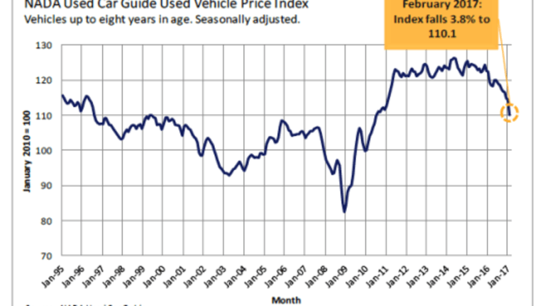 Used Car Prices Plunge Most in Any Month Since 2008, Only 2nd February Decline in 20 Years