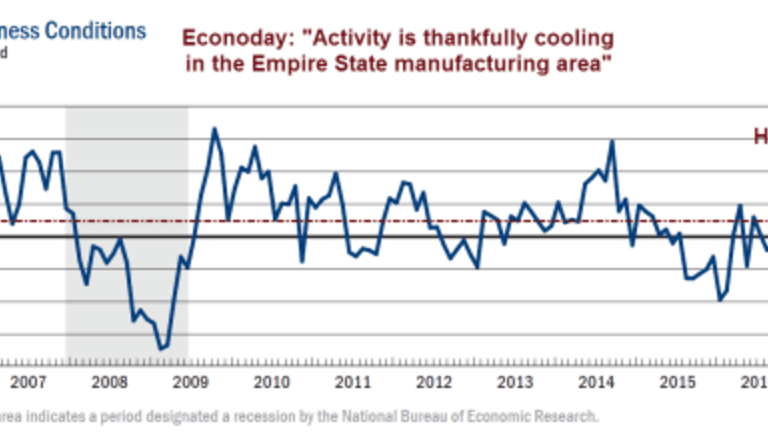"""Too Hot to Handle Twist: Econoday """"Thankful"""" for Empire State Manufacturing Cooling"""