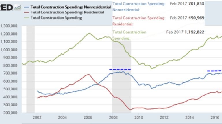 Construction Spending Rises 0.8% vs. 1.0% Expectation: Nonresidential Rolling Over?